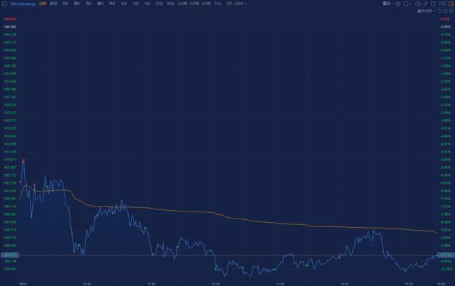 """""""死多头""""MicroStrategy再度买入,持比特币超10万枚,股价一度跌超10%"""