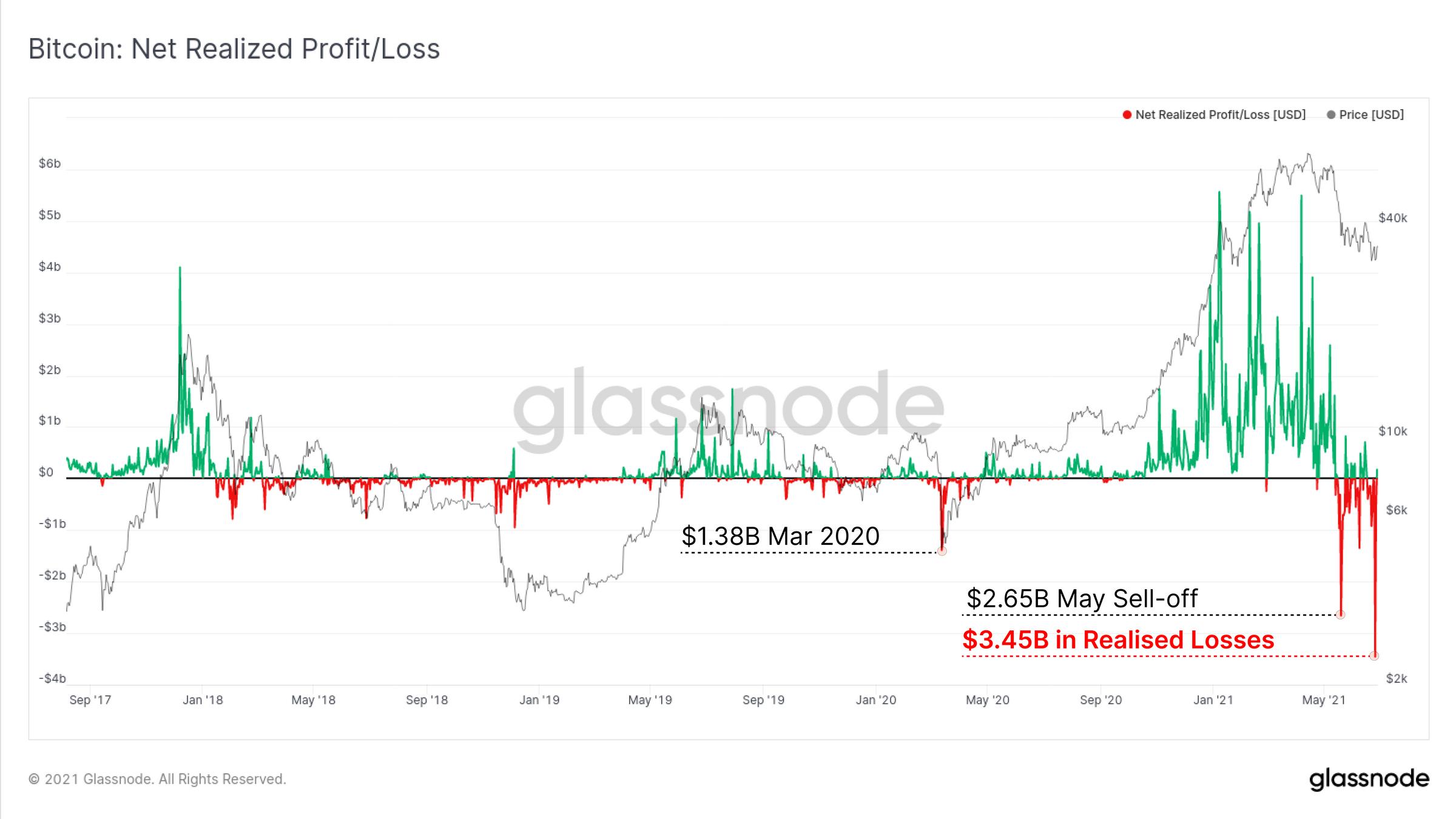 链上数据详解丨算力、币价减半,比特币矿工们还好吗?