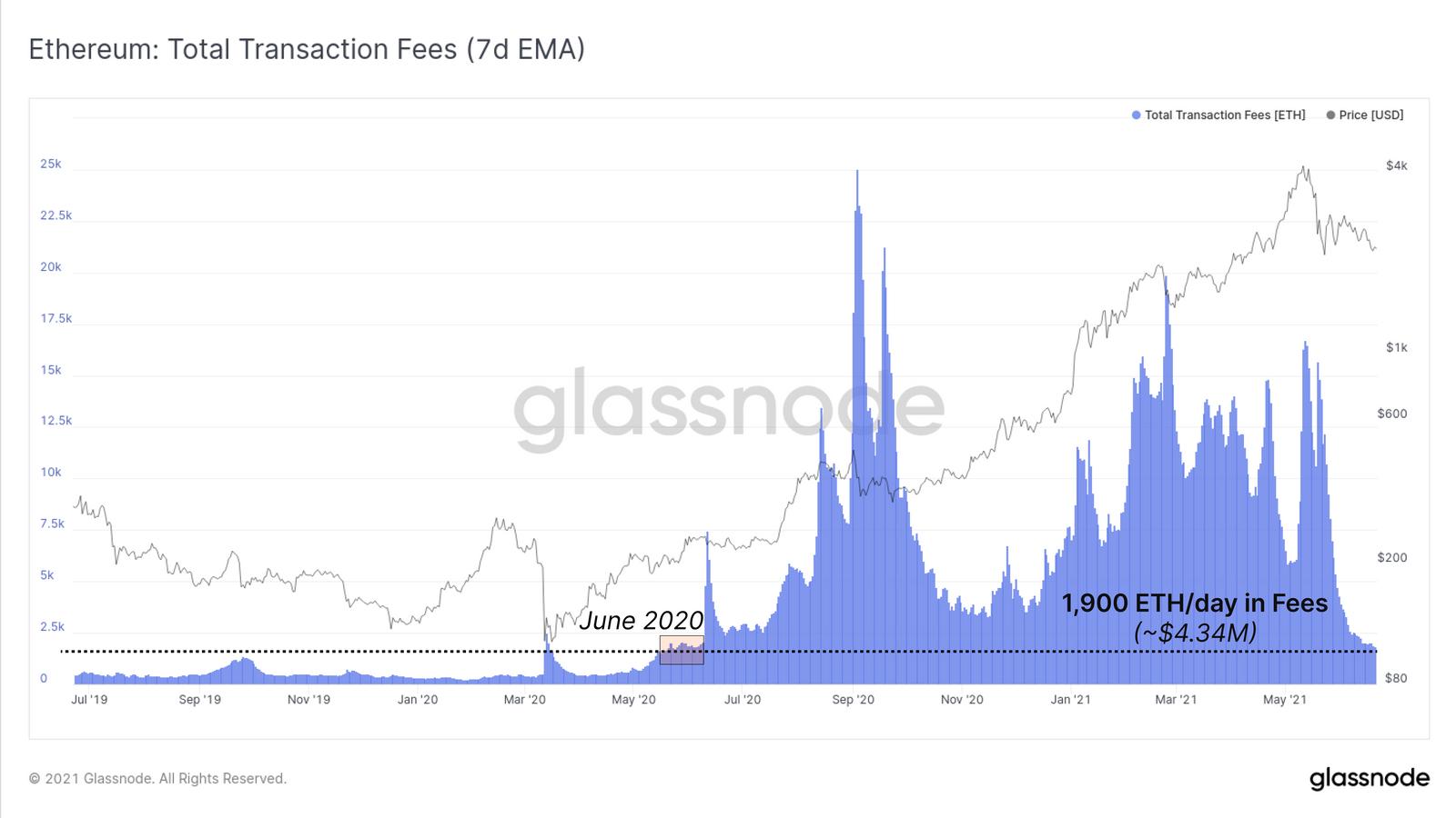 Glassnode:比特币在价格和链上活动方面继续表现出相对疲软,以太坊矿工交易费收入创一年新低