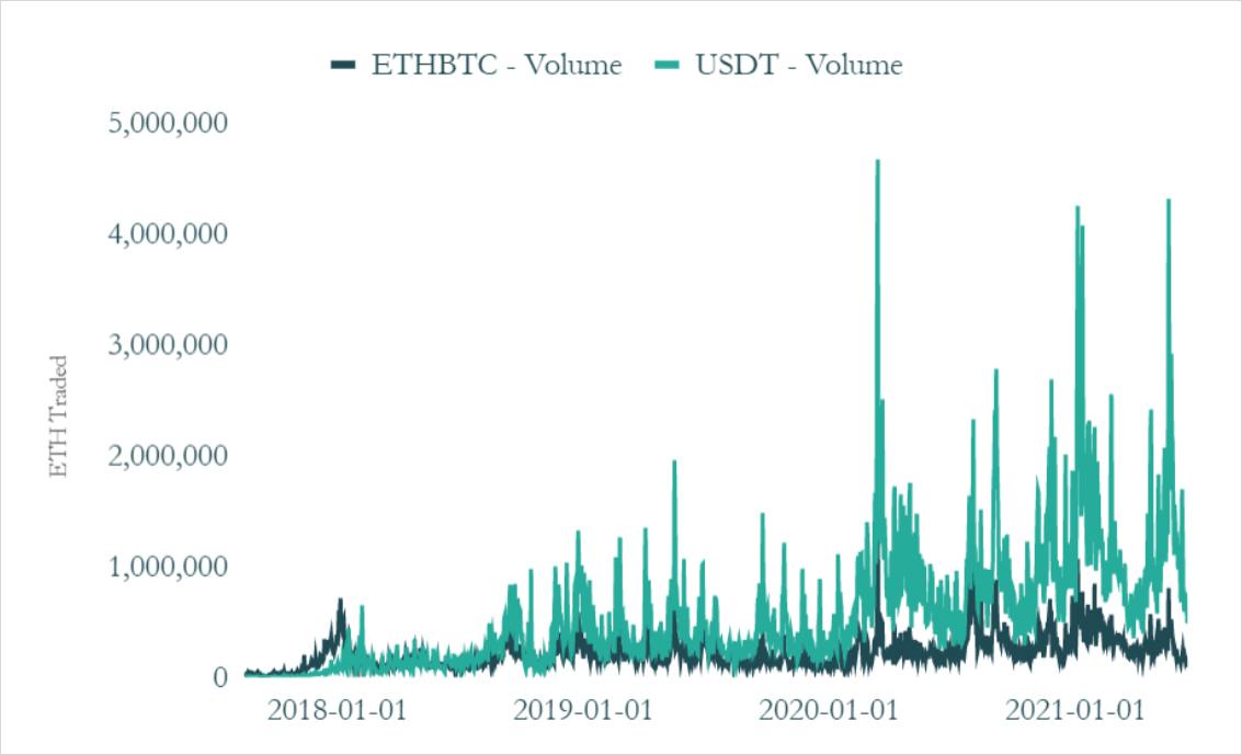 加密市场结构对BTC主导地位的影响