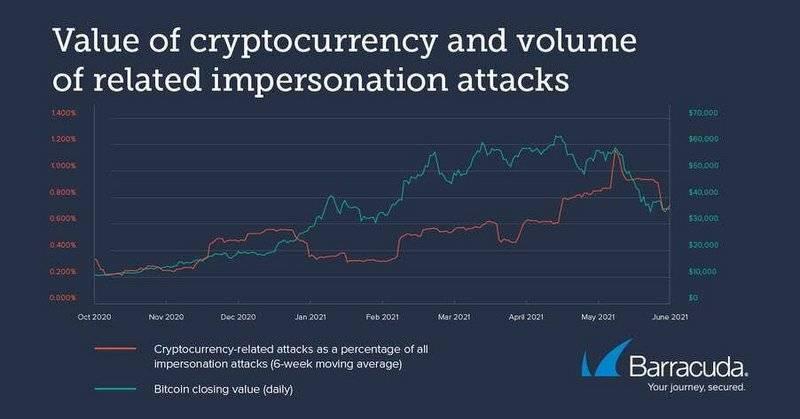 报告:比特币网络攻击8个月内激增200%