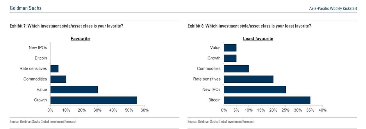 高盛报告:亚洲对冲基金不太看好比特币,比特币是最不受首席投资官欢迎的投资