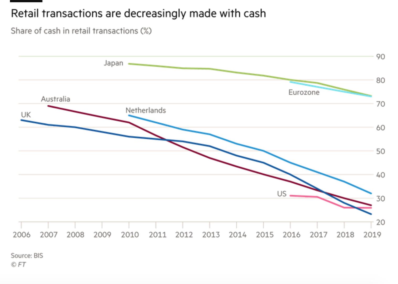 金融时报:现在正是拥抱央行数字货币的时候