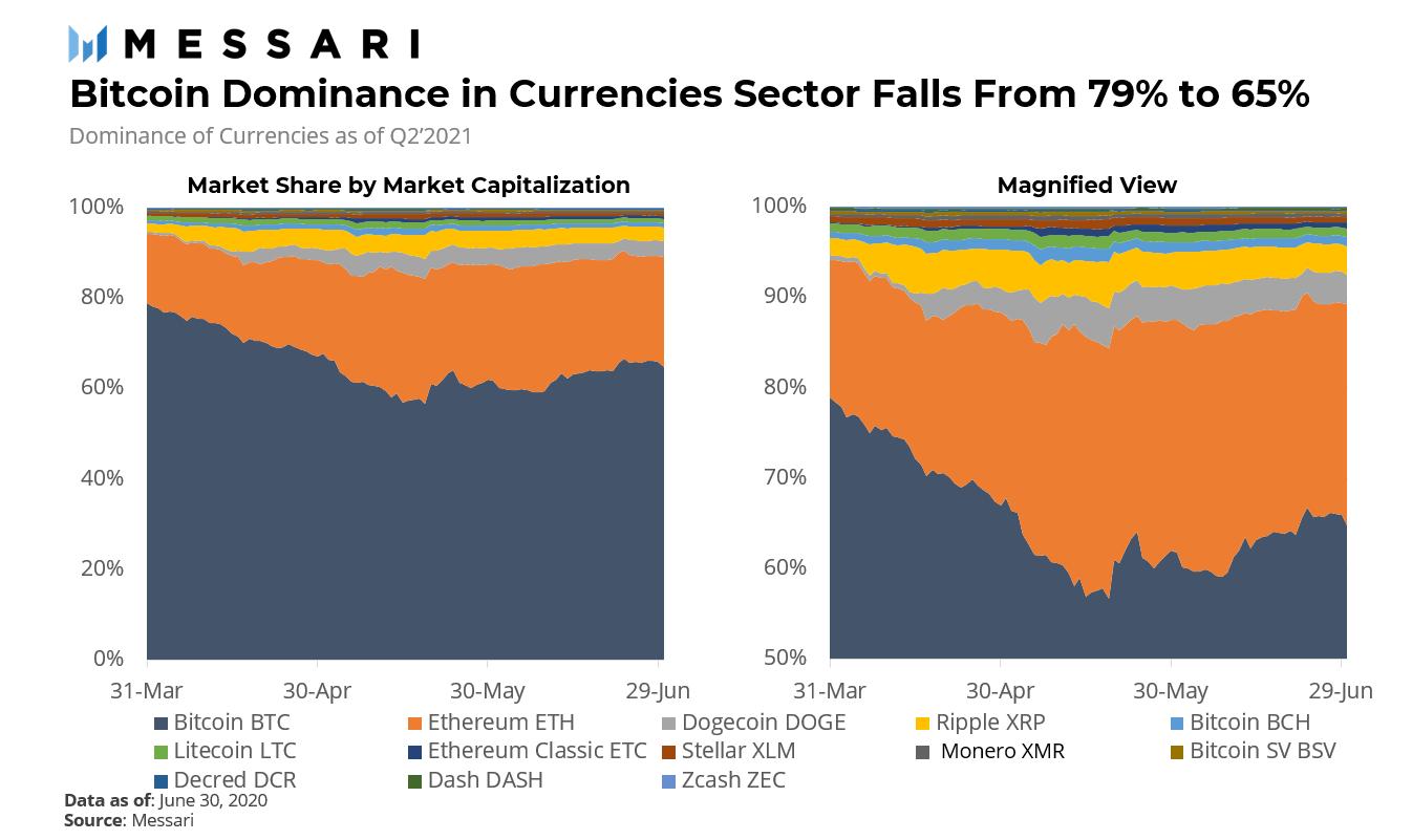 一文回顾2021年Q2加密货币行业:市场从峰值暴跌,比特币牛市是否仍能延续?