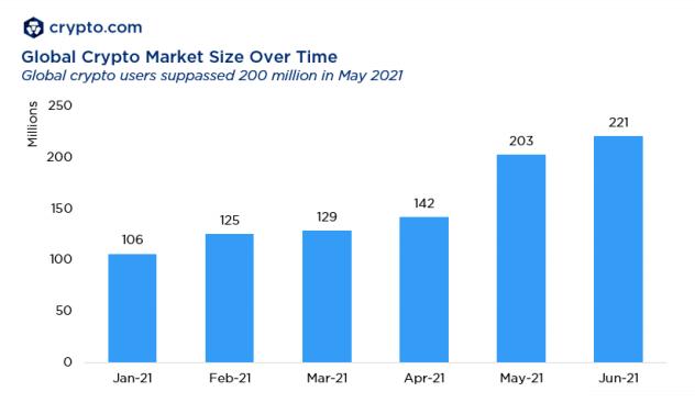 数据:全球加密货币用户数已超2.21亿,前两个月增长近8000万