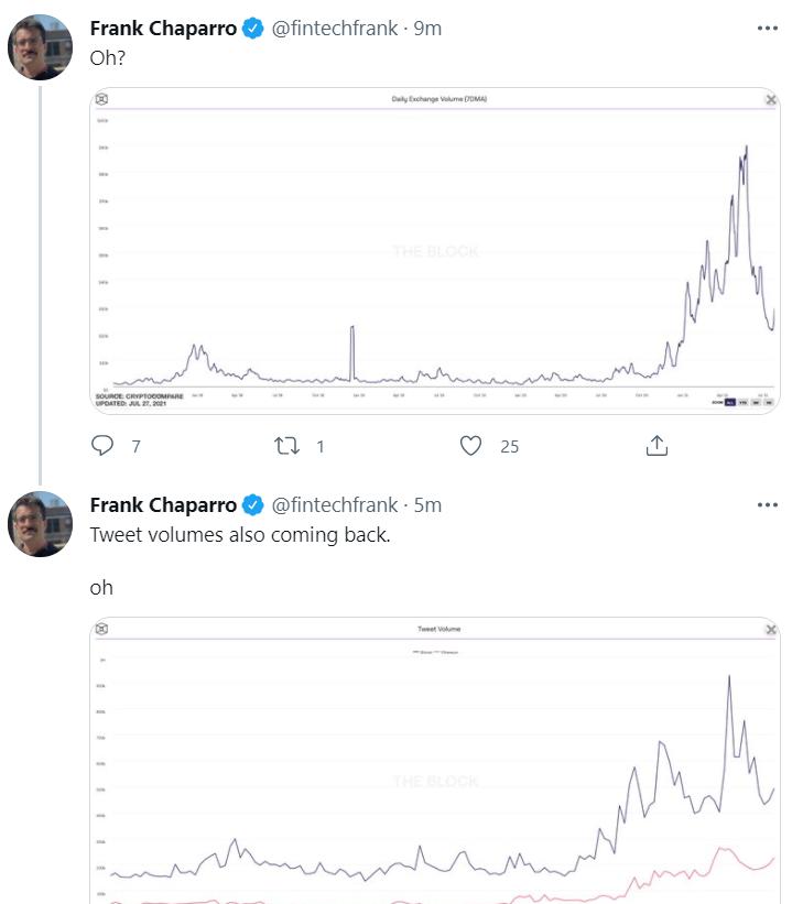 数据:交易所日交易量及有关比特币和以太坊的推特数量呈上升趋势