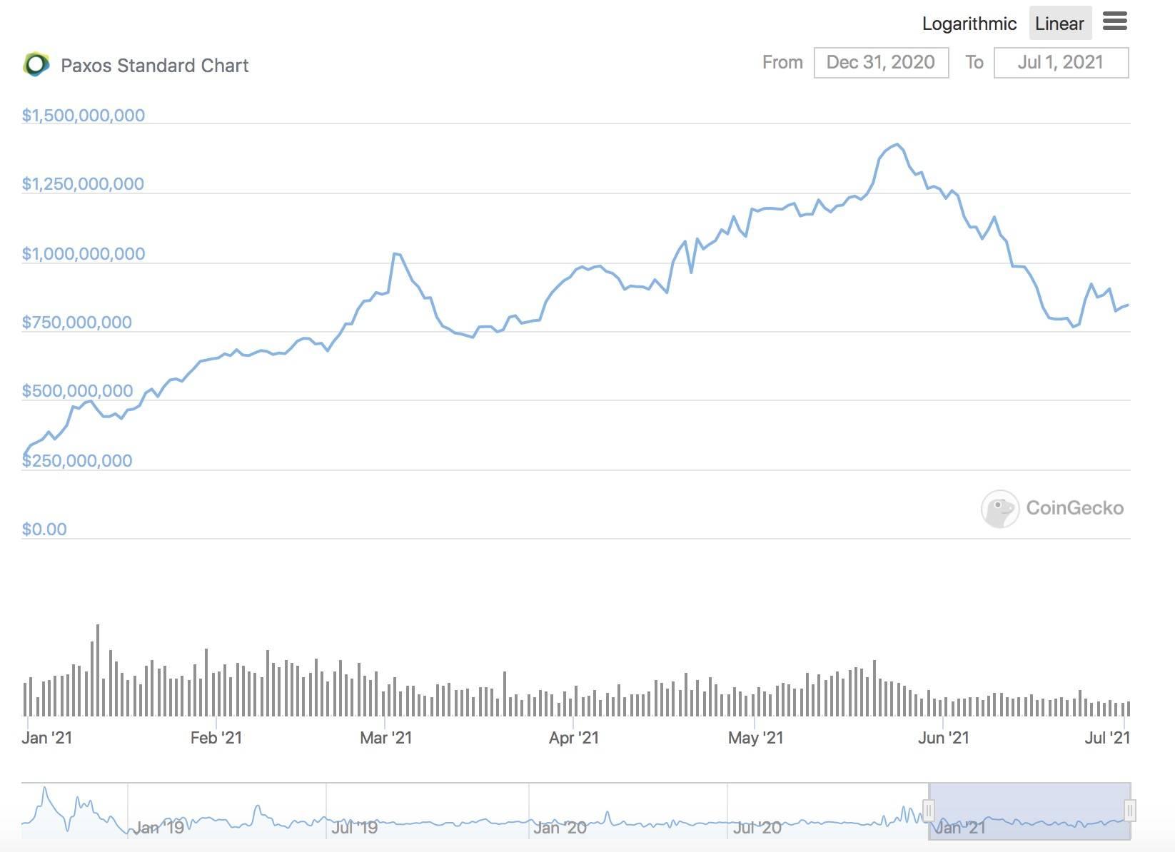 半年增长超800亿美元,稳定币市场究竟谁输谁赢?