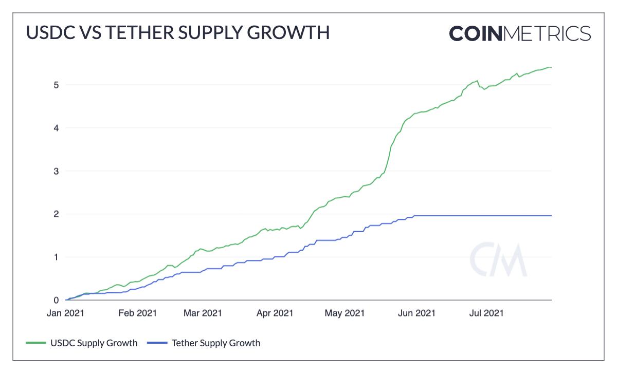 稳定币最新现状报告:USDT增长停滞,USDC步步蚕食