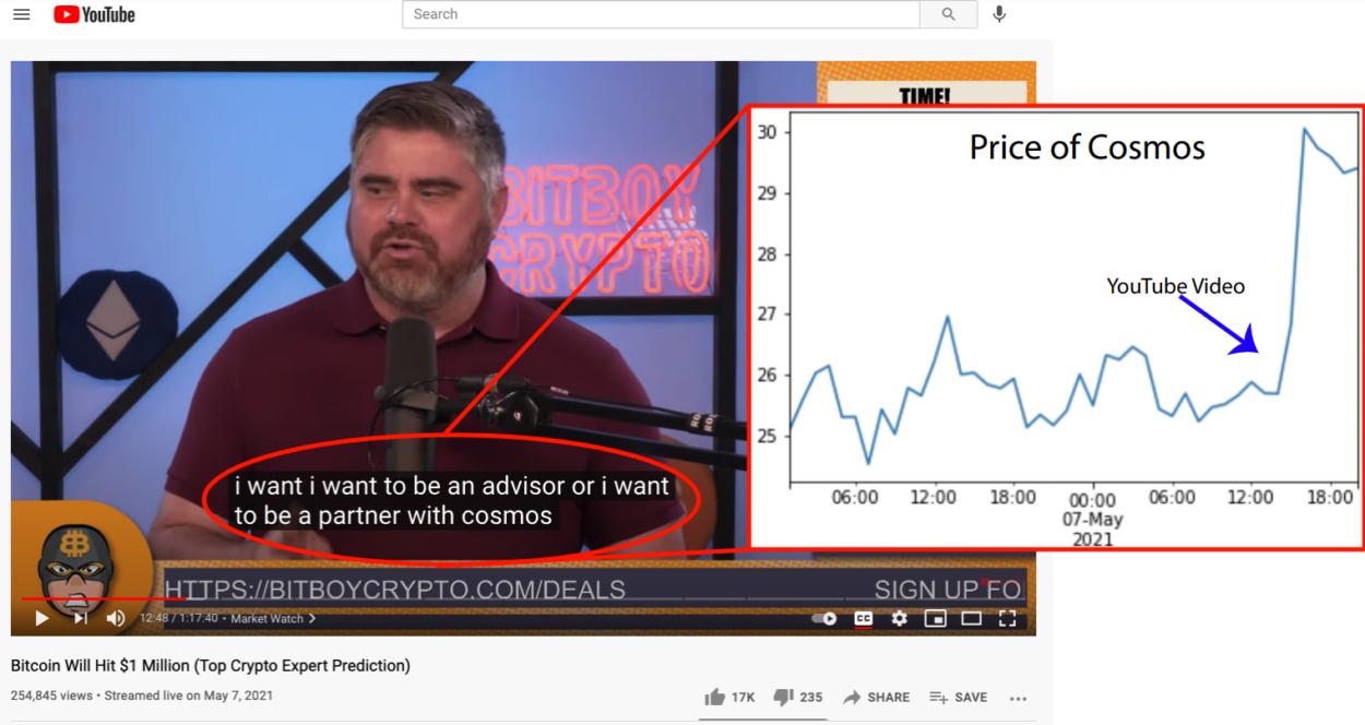 6张图剖析YouTube红人对加密货币的影响