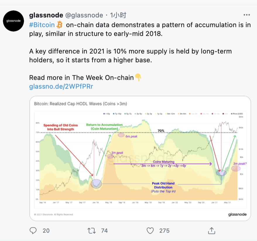 数据:目前比特币结构与2018年初至年中类似