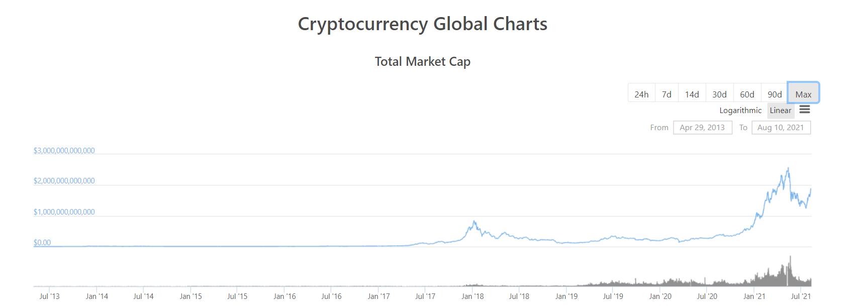 数据:5月以来加密货币总市值首次突破1.9万亿美元
