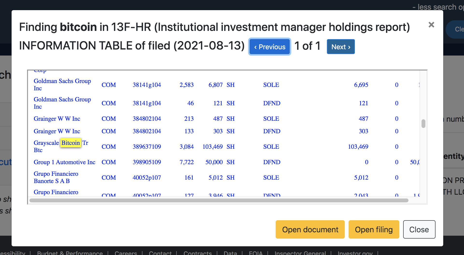 四家美国财富管理公司披露二季度 GBTC 持仓量,总计逾 25 万股