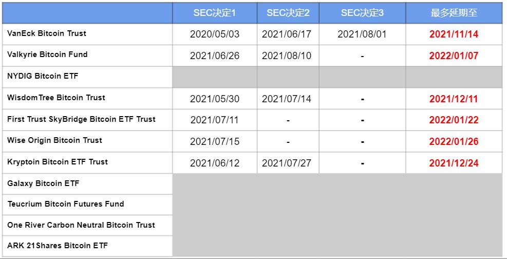 一文概览美国加密货币ETF进展及SEC监管态度