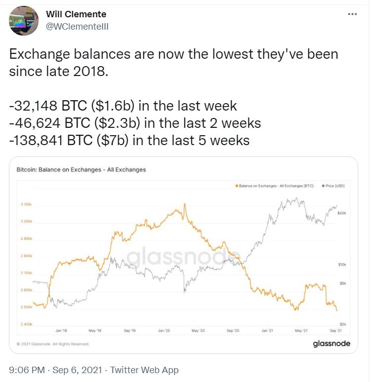 数据:交易所比特币余额降至2018年末以来最低水平
