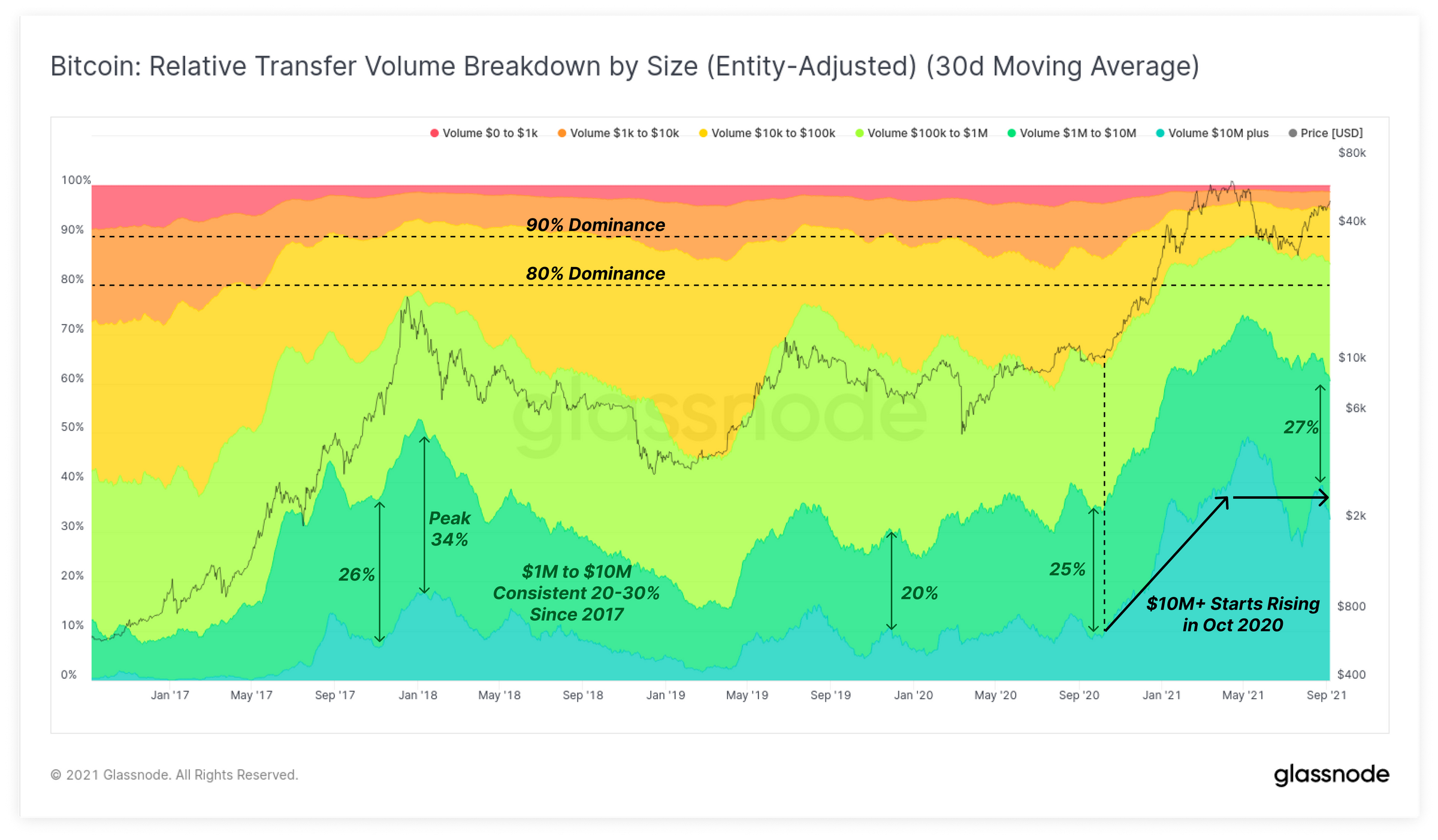 """Glassnode:比特币""""热""""币交易占比飙升,未平仓合约已超过118亿美元"""