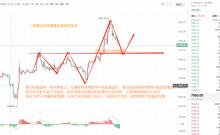 币圈方聚博:1/10号比特币趋势分析及操作建议