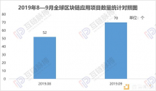 9月全球披露区块链应用项目70个,中国市场降温