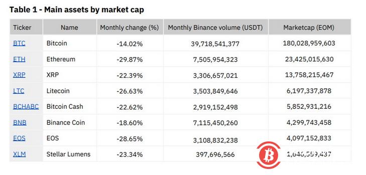 币安7月月度报告:以太坊跌29.87%,EOS市值下滑至第8位
