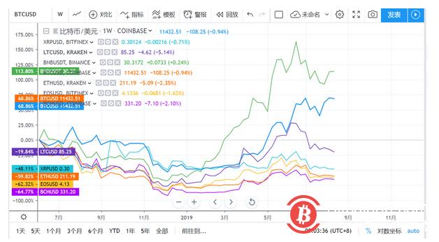 BTC未确认交易暴增625倍!与山寨币相关性大增提示强劲变盘
