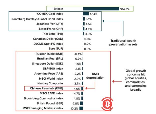 """美债惊现利率倒挂,比特币同步暴跌,""""数字黄金""""瞬间破功"""