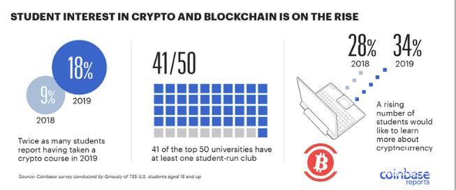 更多全球顶级大学开设区块链相关课程