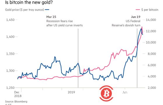 比特币价格上涨的背后:本次上涨有何不同之处?