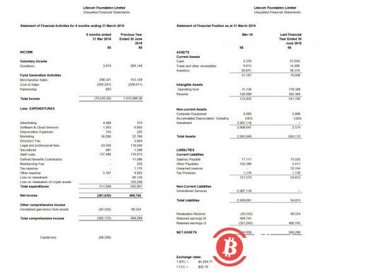 """莱特币基金会""""资金告竭"""",李启威:大部分损失归咎于LTC和BTC价格暴跌-币安资讯网"""