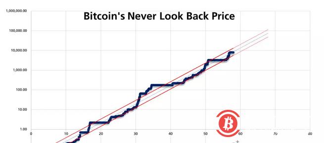 """近日外网一篇文章分析了比特币历史上出现的一些""""永不回头""""的价格。"""
