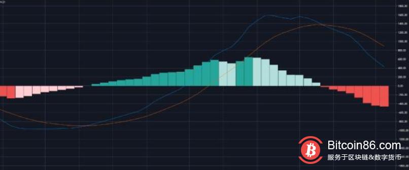4大指标显示比特币潜在的底部