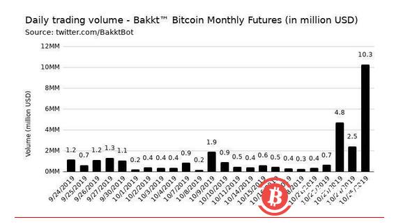 Bakkt比特币合约单日飙涨257%,已超1100份