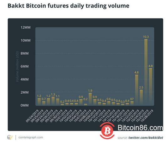 Bakkt是一家致力于推动机构对加密货币进行投资的公司,长期以来一直被炒作为在影响市场估值中发挥重要作用
