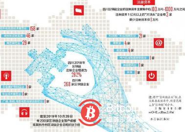 四川到底有多少區塊鏈企業?