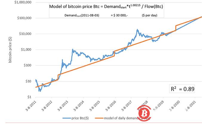 """比特币需求曲线一直呈""""明显上升趋势"""":每年增长2.2倍"""