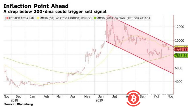 彭博社:比特币接近触发卖出信号