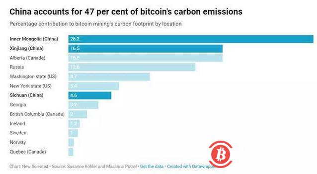 研究显示:比特币挖矿对气候变化的影响实际可忽略不计