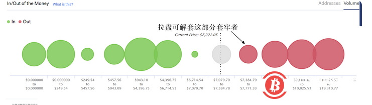 行情解盘:主力操盘BTC提升了市场活跃度 筑底还需时日