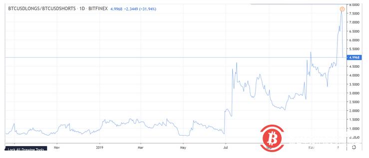 多空情绪有所恢复,但新年前BTC大概率继续下跌