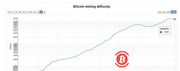 """为何""""挖矿难度""""指标能预示BTC会触底反弹?"""