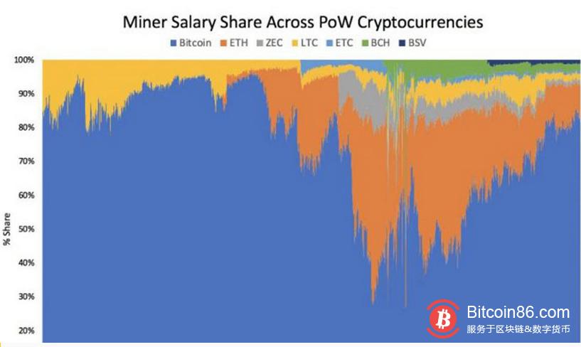 比特币挖矿奖励占PoW矿工总收入的80%以上