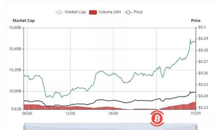 过去24小时加密货币市场继续上涨行情 比特币突破9500美元
