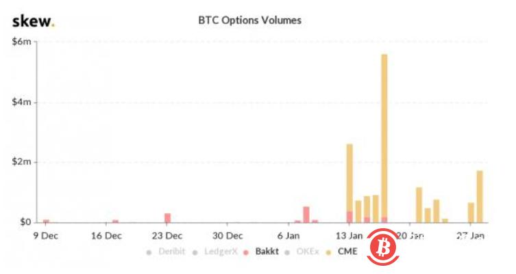 Bakkt比特币期权交易枯竭,到底发生了什么?