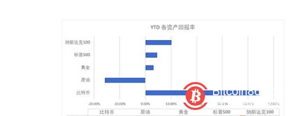OKEX投研:比特币与金价相关性攀升 但市场风险偏好可能很快转变