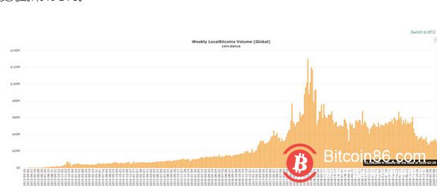 LocalBitcoins周比特币交易量跌至7年内新低