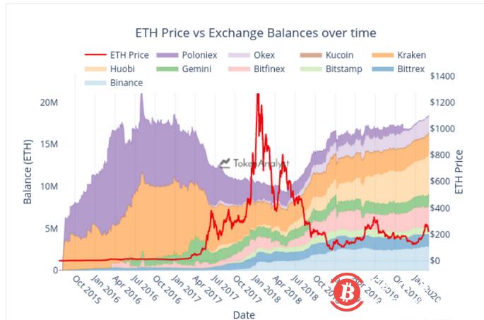 数据:目前包括火币、Bitfinex在内的10家交易所共