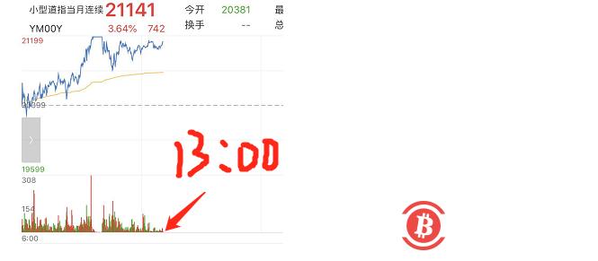 3月17日狂人行情分析:今天蹦迪,明天就进ICU,如今的市场便是如此!