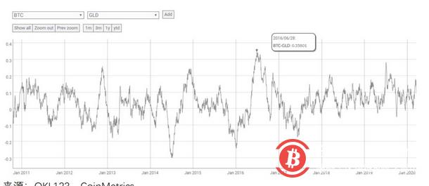 危机下与美股强关联,比特币何时会摆脱