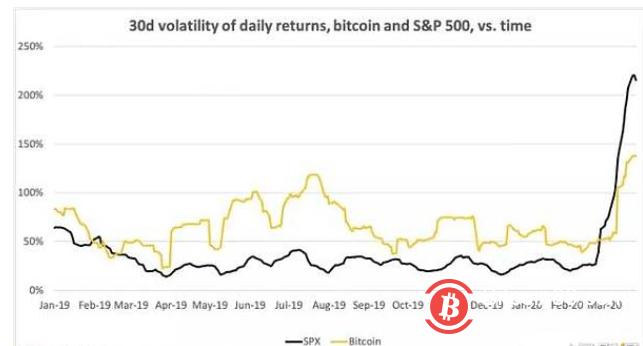 """比特币波动低于股票 重回""""避险资产""""之列?"""