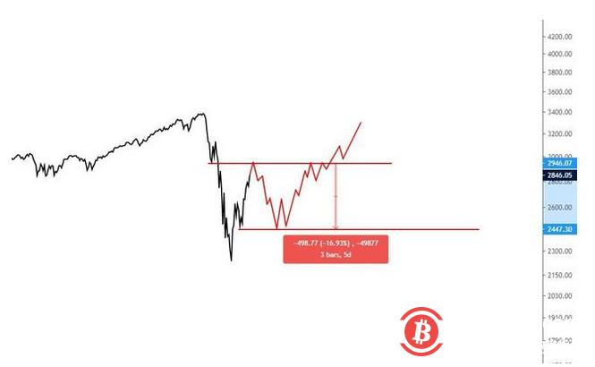 美联储如何将比特币价格在2021年推向历史高点?