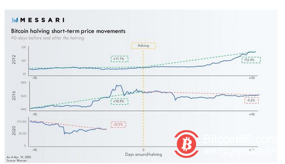 网络产出减半前,比特币价格出现了前所未有走势,这意味着什么?