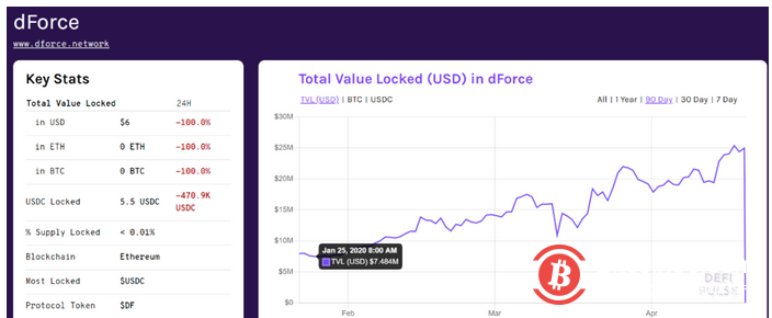 DeFi遭遇黑客洗劫:1个月3项目被盗,1个项目就被卷走659万美元-币安资讯网